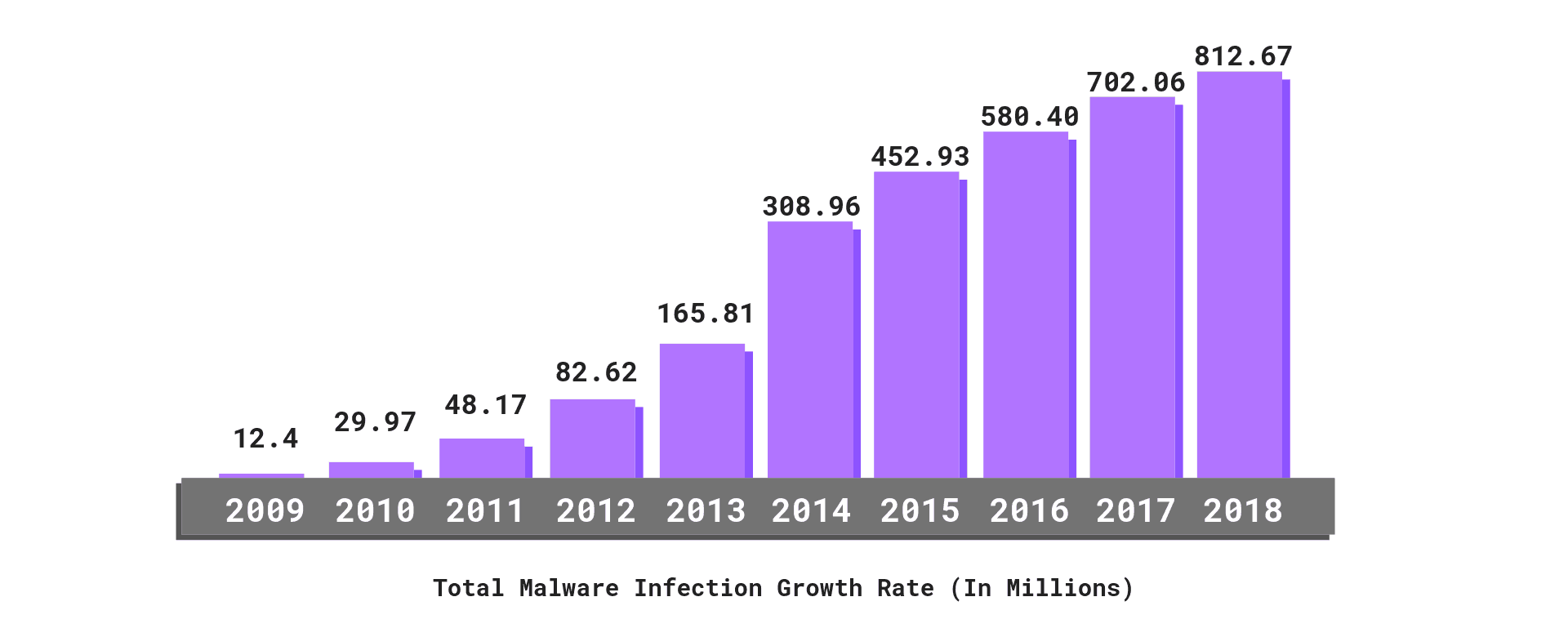 Malware Infection Growth Rate - Cyber Security Statistics