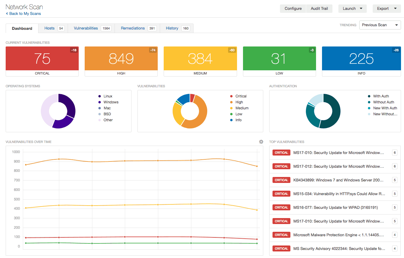 Network Vulnerability Assessment Dashboard - Purplesec