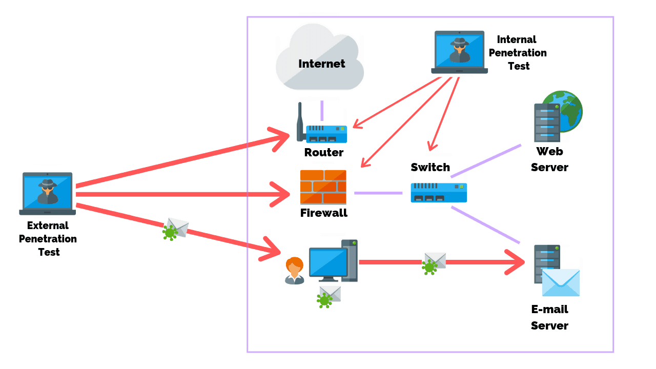 External VS Internal Network Penetration Tests