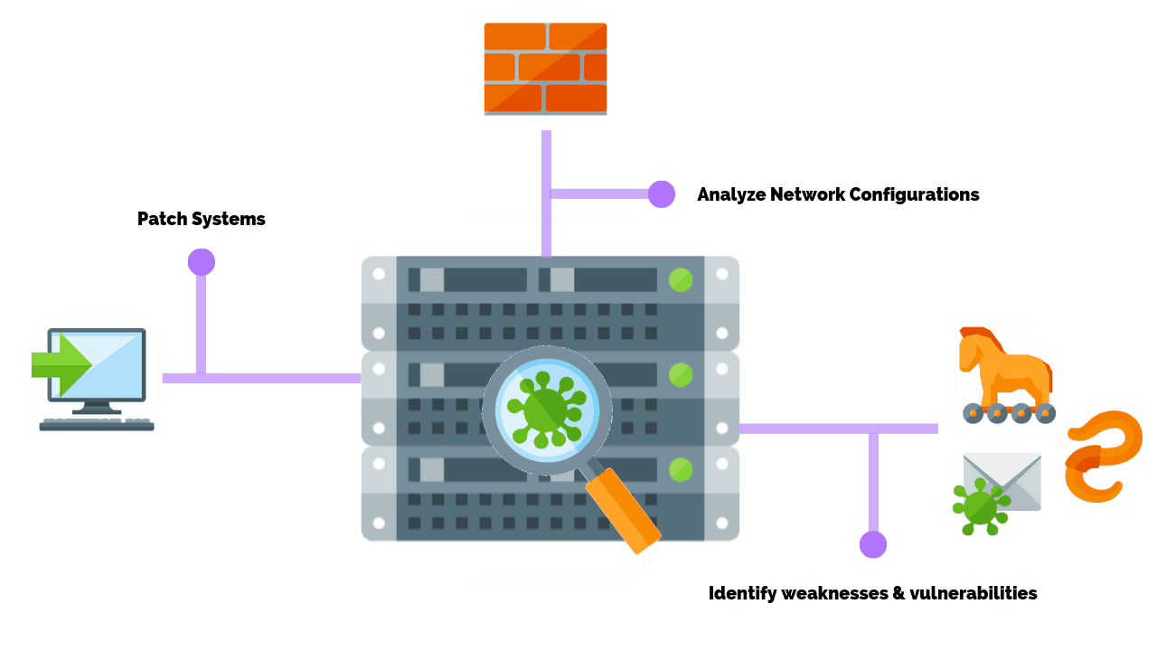 How Often Should You Perform A Network Vulnerability Scan