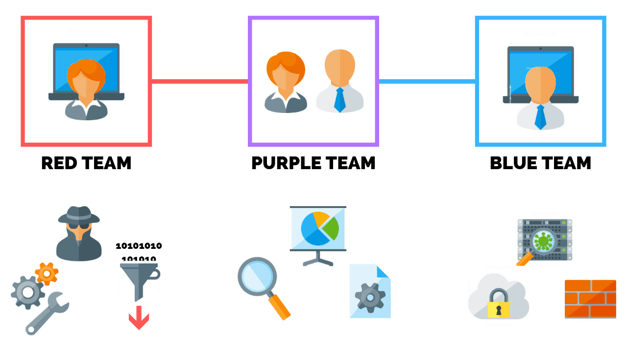 red team vs blue team in cyber security