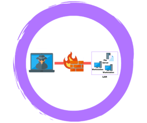 Firewall Penetration Testing - Types of Pen Tests