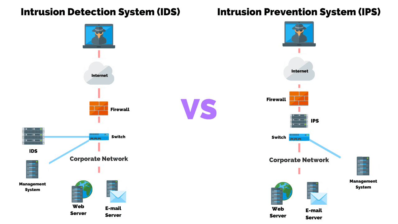 Intrusion Detection (IDS) VS Intrusion Prevention (IPS) What's The Difference
