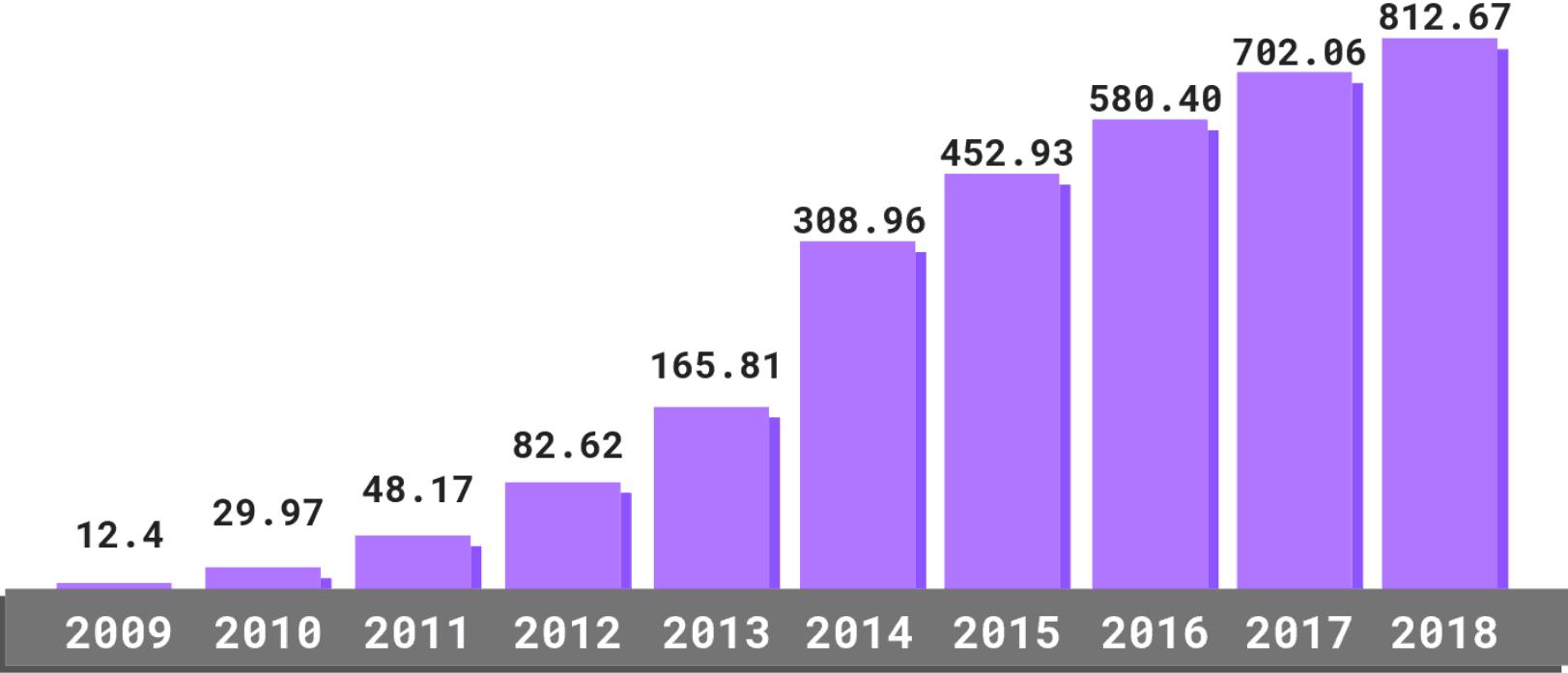 Malware statistics 2019